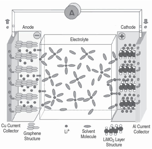 a study of lithium ion batteries Bu-808: how to prolong lithium-based batteries discover what causes li-ion to age and what the battery user can do to prolong its life battery research is focusing on lithium chemistries so much that one could imagine that the battery future lies solely in lithium.