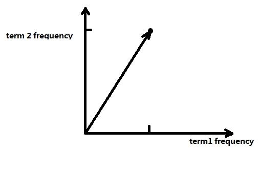lucene term vector illustration